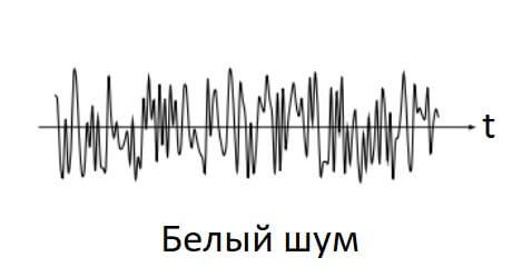 уроки музыки звук в музыке