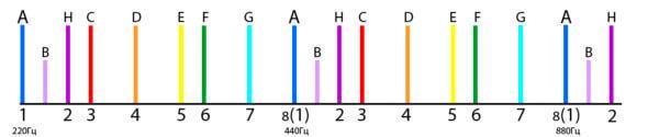 ноты звукоряда буква h