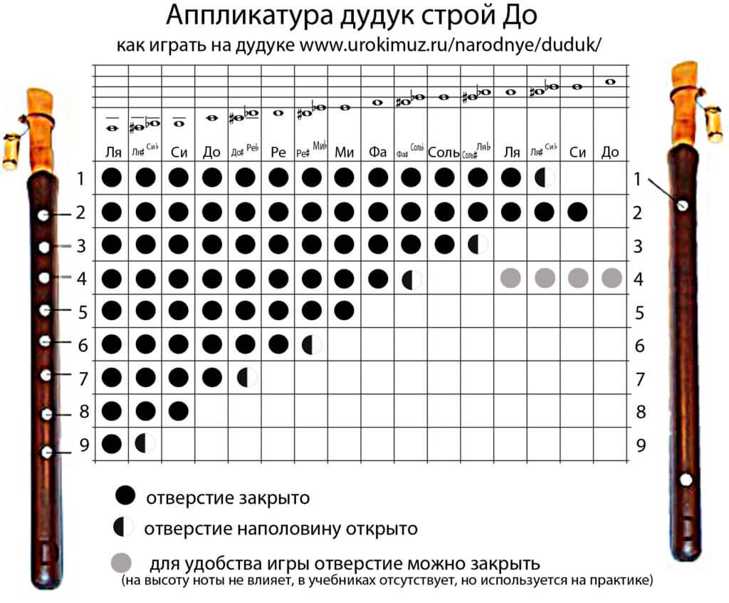 дудук аппликатура строй до